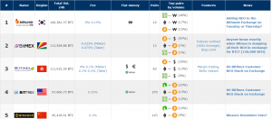 Plataformas de trading en criptomonedas