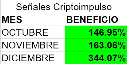 Señales para invertir en criptomonedas