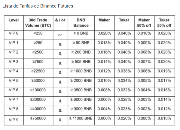 Binance futures tutorial completo